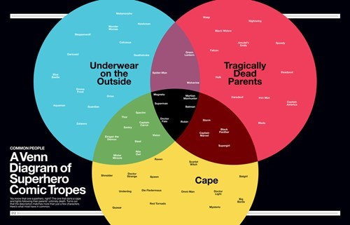 venn diagram,superheroes,batman,superman