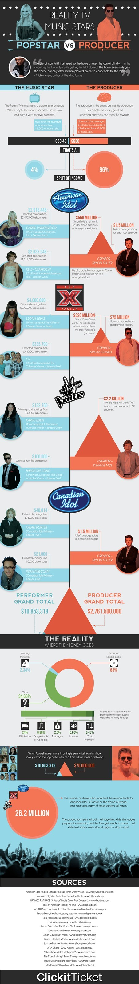 Reality TV Music Stars - Pop Star vs Producer [Infographic]