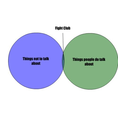 Things not to talk about Things people do talk about Fight Club