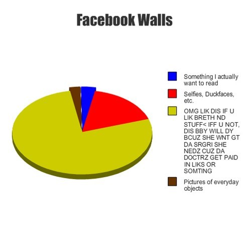 guilt,blackmail,likes,facebook,Pie Chart