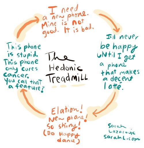want,have,bored,need,cycle,phones,graph