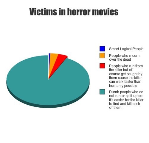 split up,smart,horror movie,Pie Chart