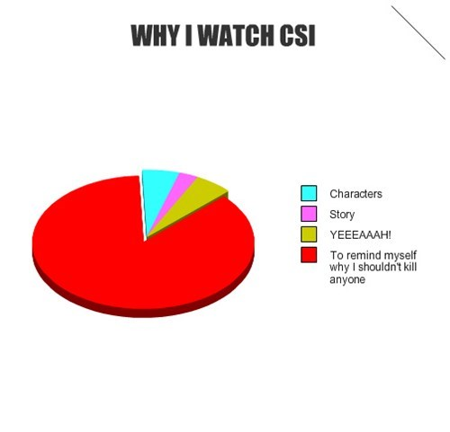 csi,prevention,killer