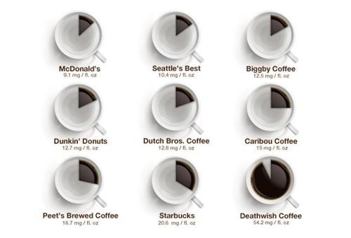 caffeine Starbucks McDonald's buck - 7719782656