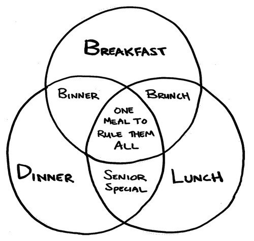 breakfast,brunch,lunch,dinner