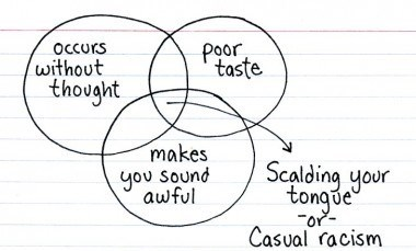 scalded tongue venn diagram casual racism - 7721998848