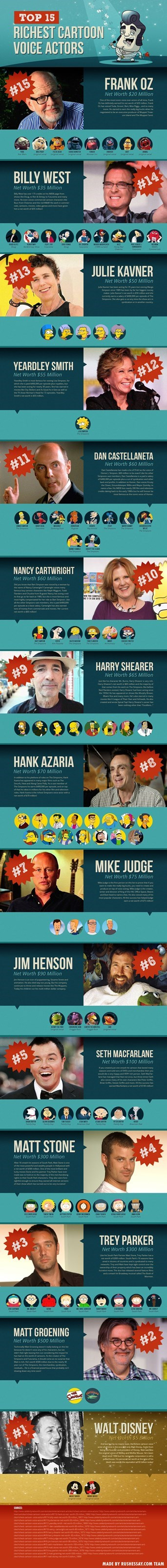 disney muppets South Park voice acting simpsons futurama