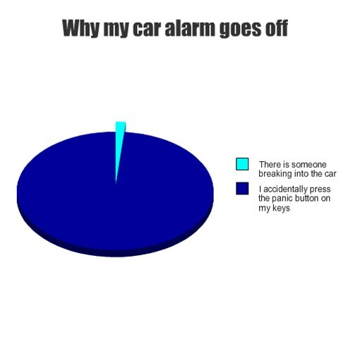 Why my car alarm goes off