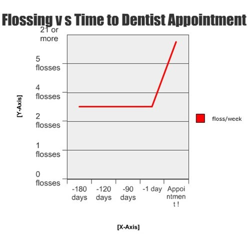 appointment dentist floss - 7726479872