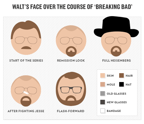 breaking bad walt white facial hair - 7728135680