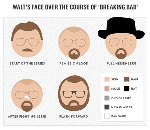 breaking bad walt white facial hair - 7728135680