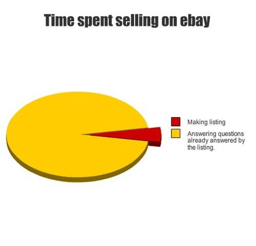 FAQ,listing,questions,ebay