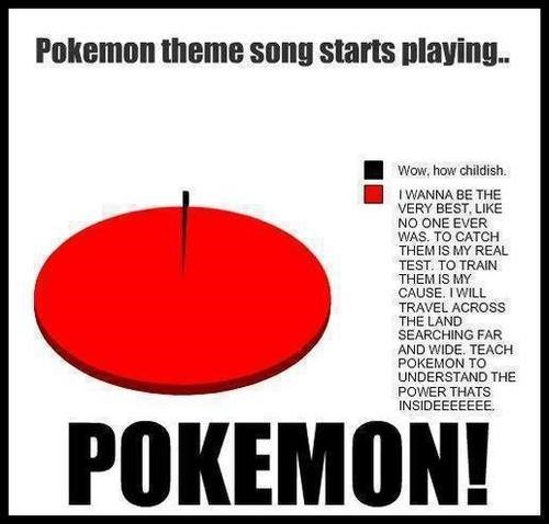 Pokémon Theme Song Pie Chart Music g rated - 7732676352