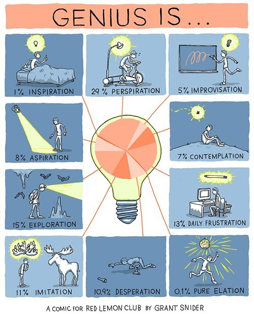 inspiration lightbulb chart genius - 7732704000