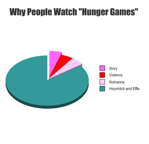 subjective effie haymitch hunger games - 7734627072