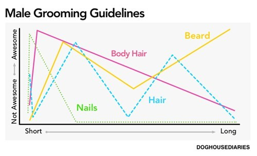 Chart,facial hair,manly,beards,men vs women
