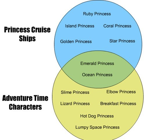 princess character cruise adventure time - 7734946560