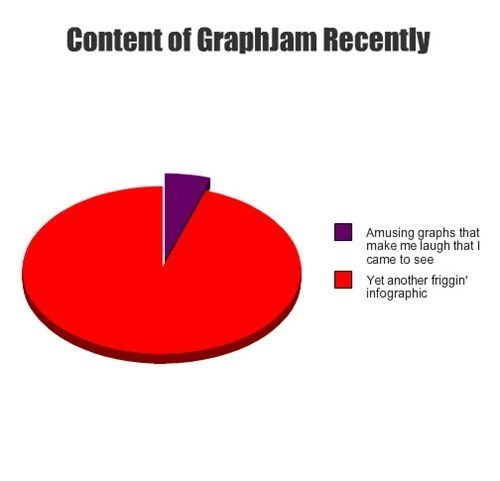 piechart meta graphjam - 7736110080