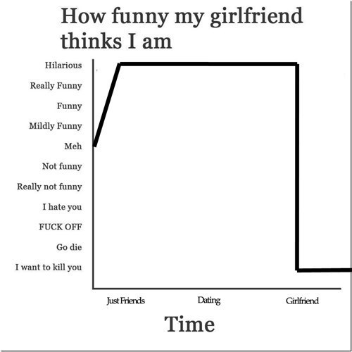 Chart jokes girlfriend funny - 7736822272