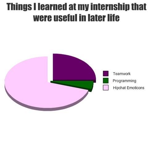 internship emoticons resume - 7740587776