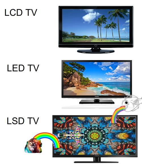 lsd,tvs,abbreviations