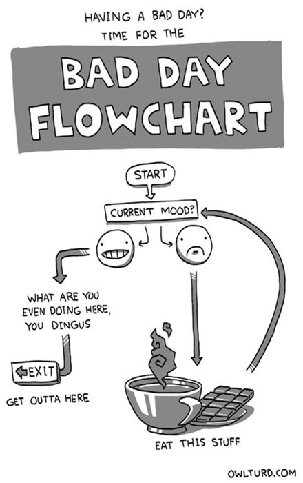 bad day,coffee,chocolate,flow chart
