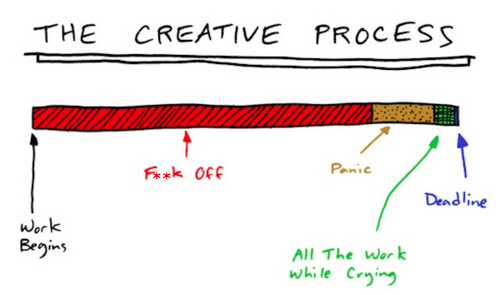 process,creativity,deadlines