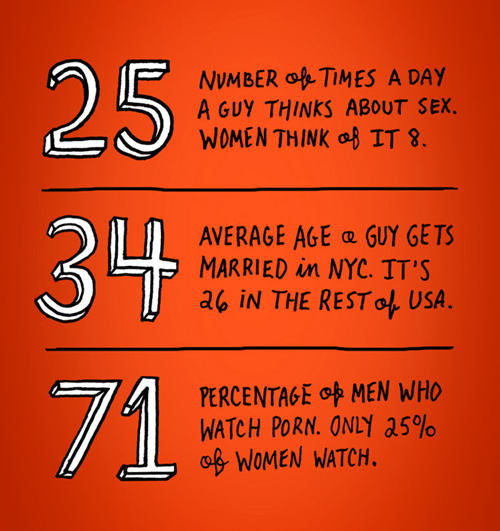 Chart sexy times funny men vs women Statistics - 7749069568
