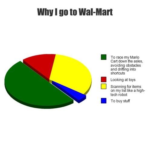 Mario Kart Walmart Pie Chart - 7749903360