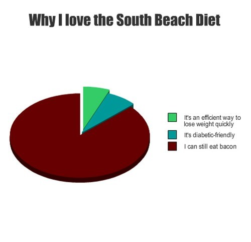 diet,South Beach,bacon