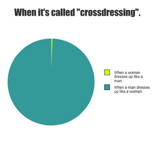 "When it's called ""crossdressing""."