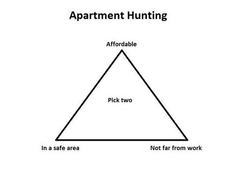 housing dilemma triangle - 7754961664