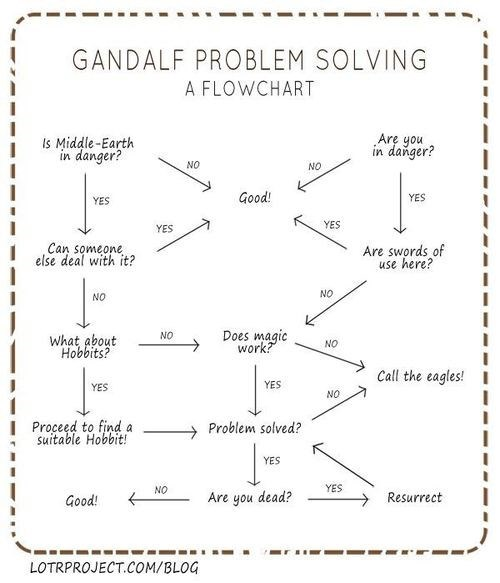 Lord of the Rings gandalf decision - 7765910016