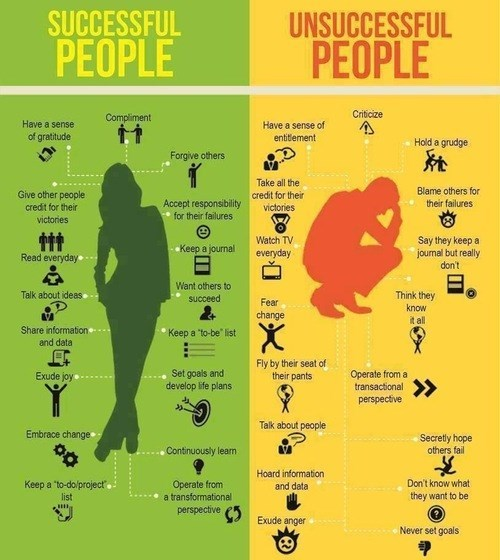 comparison,success,unsuccessful