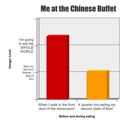 buffet full chinese - 7769018368