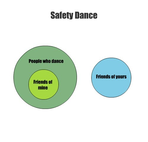 venn,dance,safety