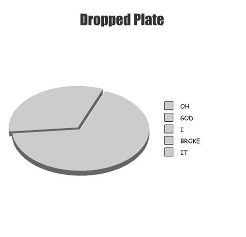 plate pie graph