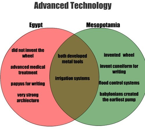 egypt,technology,mesopotamia,educate