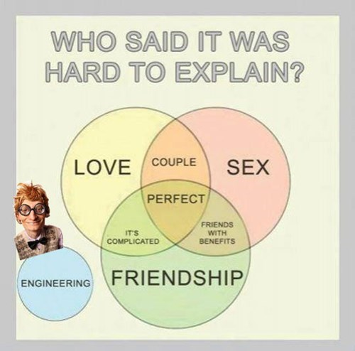 engineering,relationships,venn diagram