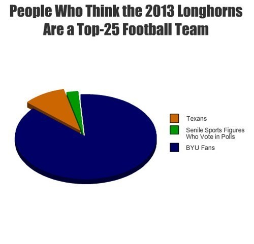 People Who Think the 2013 Longhorns Are a Top-25 Football Team