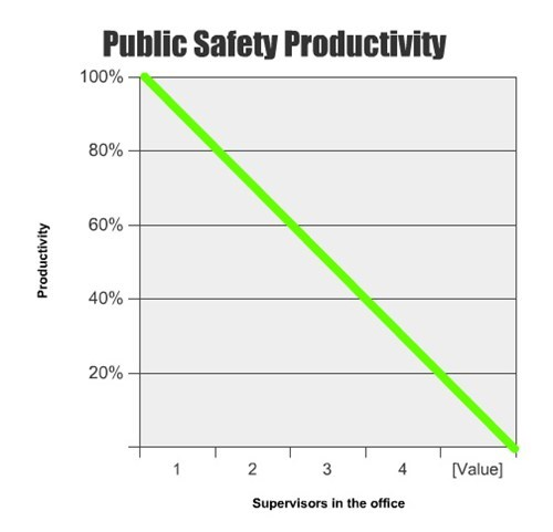 Public Safety Productivity