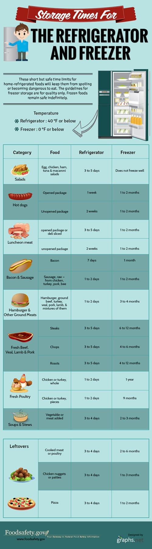 food fridge infographics - 7796597760