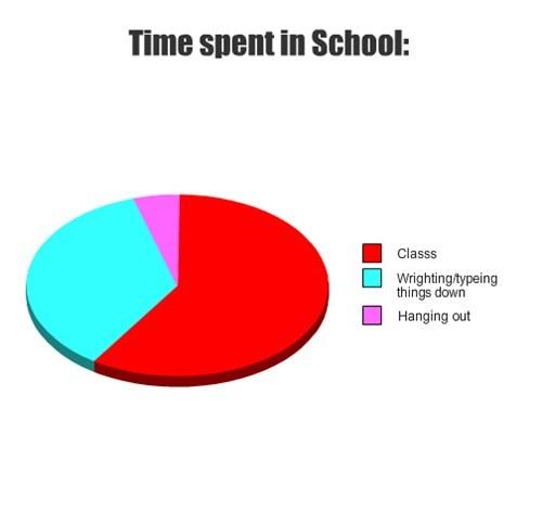 Time spent in School: