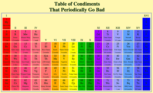 Chart,periodic table,condiments,food