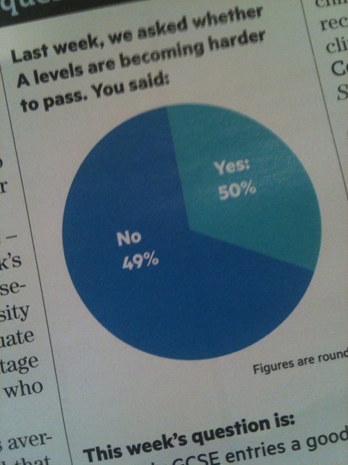 wrong percentages funny graph - 7802866944