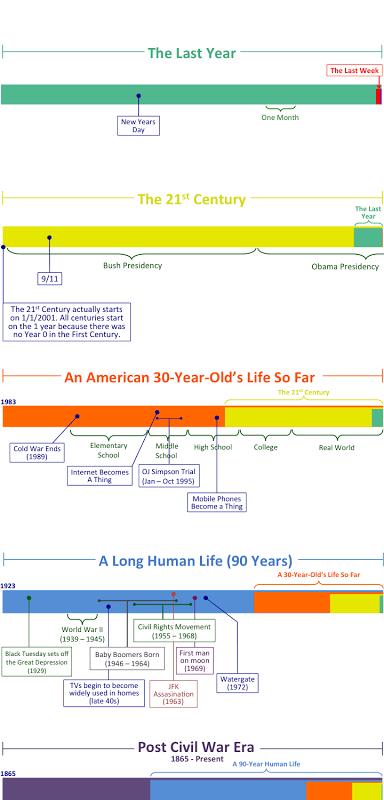 lifespan,history,infographic