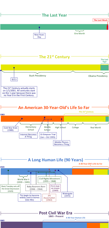 lifespan history infographic - 7804158720