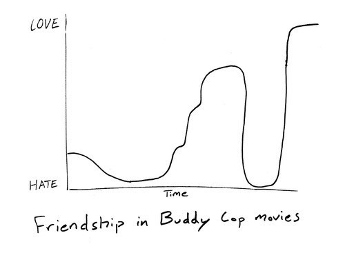 cops,Chart,movies,buddies