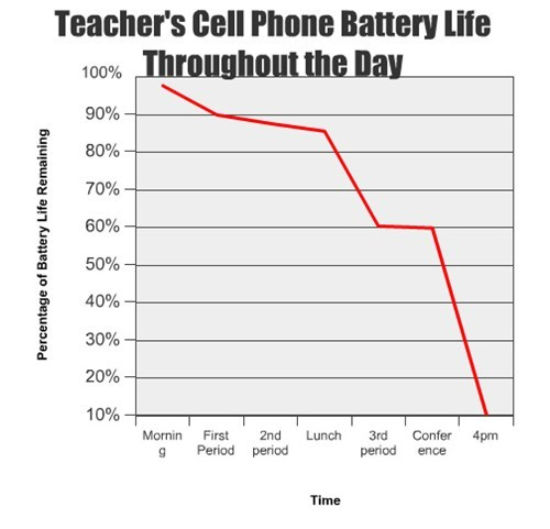 school teachers mobile phones - 7806042368