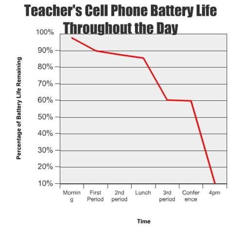 school teachers mobile phones - 7806042368